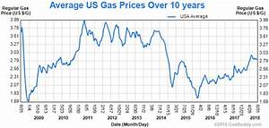 Chart Of Gas Prices Over The Last 10 Years Four Year High Gas Prices Are Still 1 Cheaper Than Most