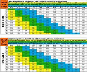 Does The Sacred Gear Ratio Chart Need Updating For 2015