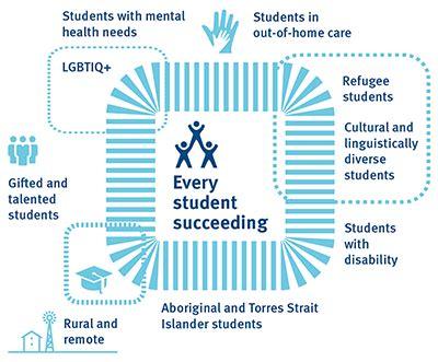 inclusive education