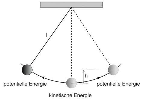 energie und energieerhaltung energieformen und