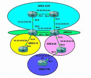 Gns3 Lab - Ospf Area Types