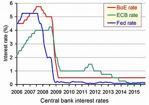 Central bank interest rates
