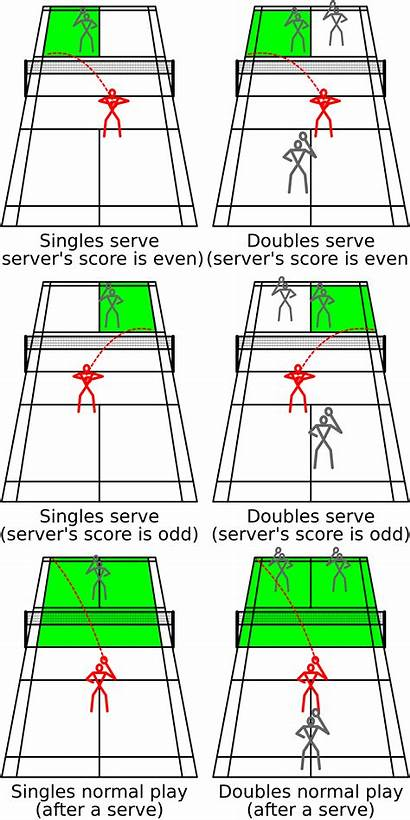 Badminton Court Singles Doubles Bounds Rally Rules