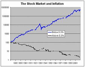 Stock Market Wall Chart Using The Inflation Rate As A Trading Filter Capitalogix