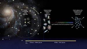 Universe is Expanding Faster than Previously Thought ...