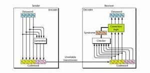 Block Diagram Of Ldpc Encoder And Decoder Hamming Code
