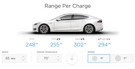 tesla motors price range tesla model s 90d now gets 302 mile range from epa cleantechnica