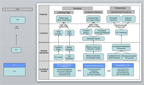 How To Create A Strategic Plan Template by Create A Strategy Map In Powerpoint With This Template