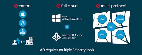 active directory   service jumpcloud