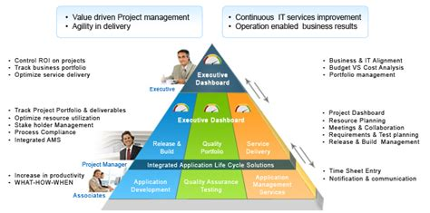 ppm studio project portfolio management