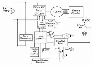 11 Proposed Block Diagram Of A Microwave Oven For Dc