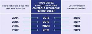 Controle Technique 2019 : qu 39 est ce que le contr le technique autovision ~ Medecine-chirurgie-esthetiques.com Avis de Voitures