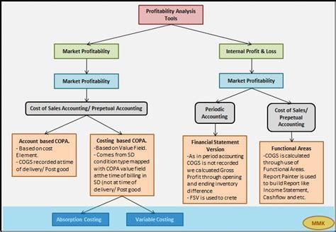 sap  pa profitability analysis sap blogs