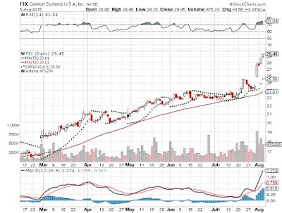 comfort systems usa totalinvestor chart of the day comfort systems usa fix