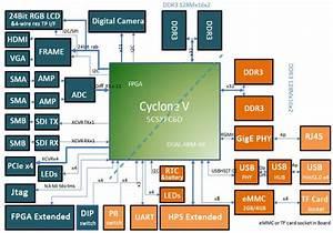 Lark Board Powered By Altera Cyclone V Sx Arm Cortex A9