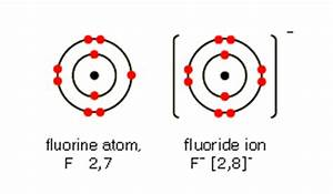 Diagrams of a fluorine atom 2 7 and a fluoride ion 2 8