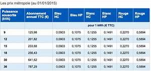 Prix Du Consuel Edf : comment r cup rer l 39 information tempo edf sur la zibase ~ Melissatoandfro.com Idées de Décoration