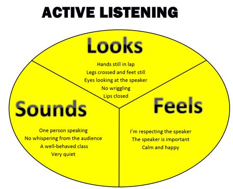 Active Listening Skills Clip Art