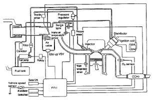 Daihatsu Navigation Wiring Diagram by Daihatsu Rocky F300 Electronic Fuel Injection Efi System