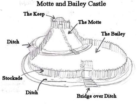motte  bailey castle  castle   raised earth