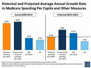 Historical and Projected Average Annual Growth Rate in ...