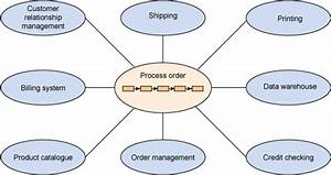 Capturing And Analyzing Interface Characteristics  Part 1  Capturing Integration Complexity For