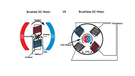 Brushed Ac Motor by Motionking Brushless Dc Motors The 12v And 24v Brushless