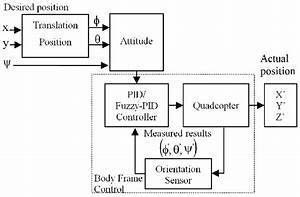 Quadcopter Control System Diagram