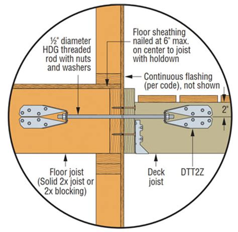 Floor Joist Bracing Requirements by Deck Ledger Code Requirements For Lateral Loads