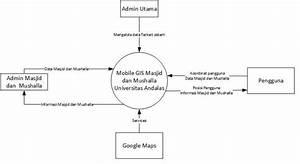Tutorial  U0026 Artikel Tik  U00bb Pembangunan Aplikasi Mobile