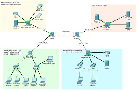 Cisco Packet Tracer How Connect Multilayer