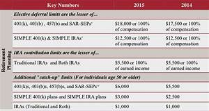 Gift Chart As Per Income Tax Key Numbers For 2015 Berman Mcaleer Inc