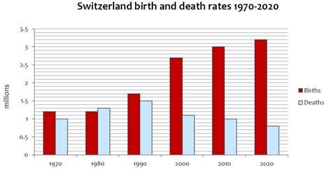 Short essay on population