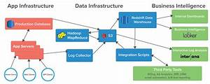 How To Build Stable  Accessible Data Infrastructure At A Startup