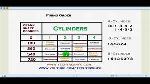 Engine Firing Order Explained