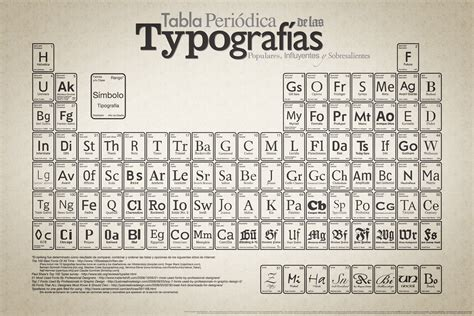 tabla tipogr 225 fica las 100 blogartesvisuales