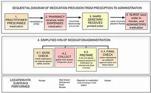 Sequential Map Of Medication Provision And Simplified