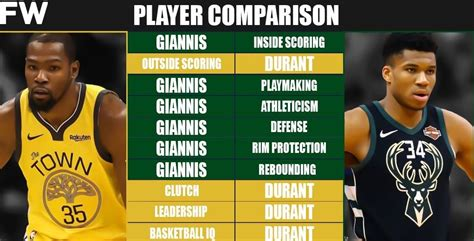 full player comparison kevin durant  giannis