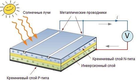 Производство и применение солнечных батарей. Перспективы использования солнечных батарей