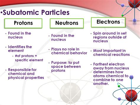 Is A Proton A Subatomic Particle by Atoms Elements Ppt