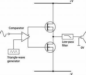 what is class d amplification With class d amplifier