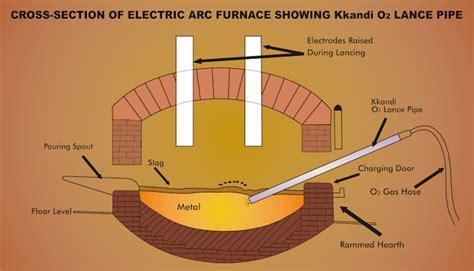 ceramic coated pipes oxygen lance pipes kandi engineering