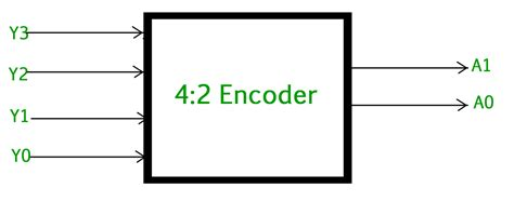 4 To 16 Decoder Logic Diagram by Digital Logic Encoder Geeksforgeeks