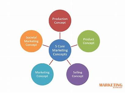 Marketing Concepts Examples Explained