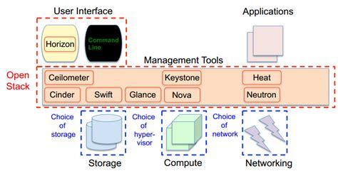 Oracle 12c Databaseasaservice (dbaas) On Openstack