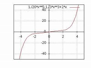 Nullstellen Einer Funktion Berechnen : nullstellen berechnen bei einer funktion 4 grades ~ Themetempest.com Abrechnung