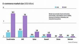 E-commerce in the UAE: is 2017 the year it finally takes ...