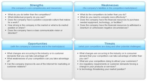 Questions Strengths And Weaknesses Exles by Swot Analysis Virbus