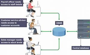 Dbms  Introduction To Database Management System