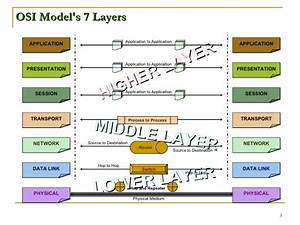 Ppt On Osi Model In Networking